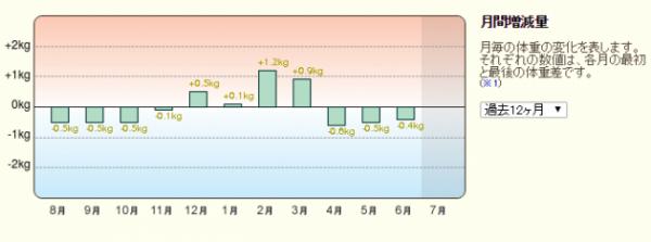 201507月間増減量