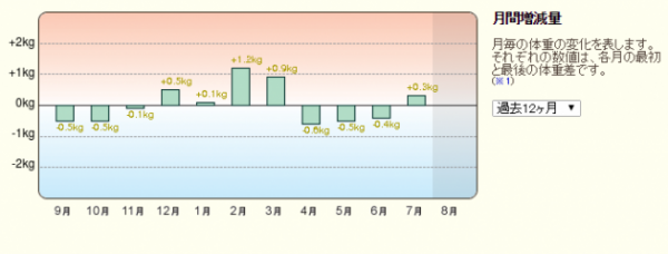 201508月間増減量