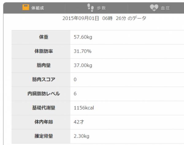 201509体組成計データ