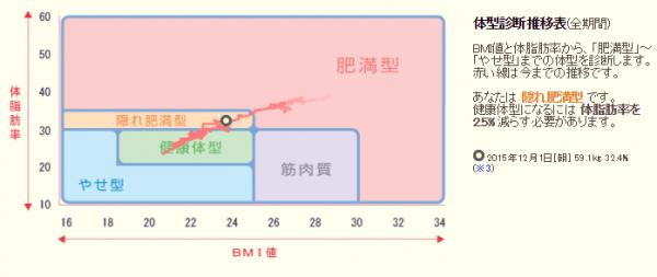 201512体型診断推移表