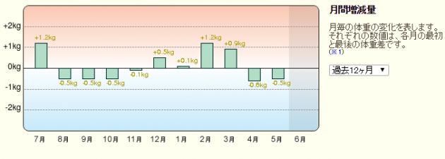 201506月間増減量