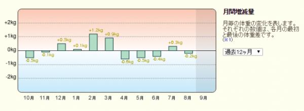 201509月間増減量