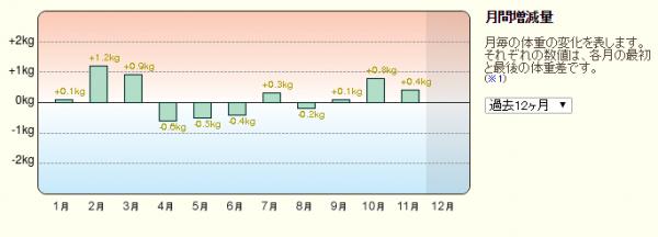 201512月間増減量